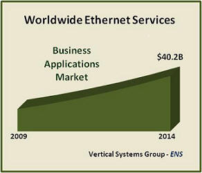 Stat-2009-global-ethernet