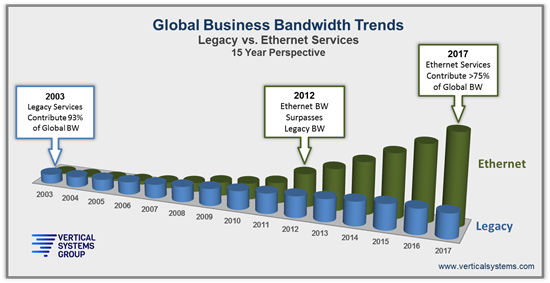 Global Business Bandwidth Trends 2003 to 2017 - StatFlash