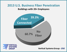 us-fiber-availability-2013pie