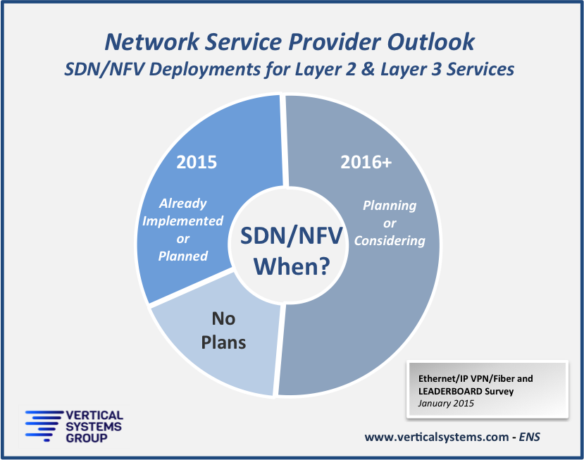 SDN-outlook1