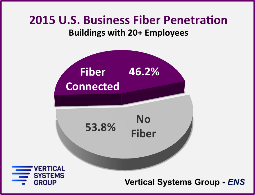 fiber-avail-2015