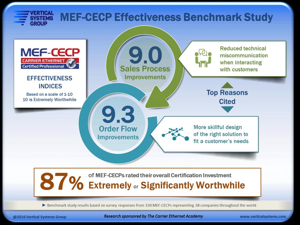 Mef Cecp Benchmark Study Quantifies Effectiveness Of Mef