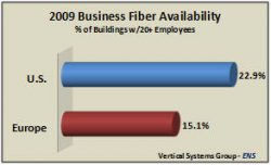 Business Fiber Availability Rises to 22.9% in the U.S. and 15.1% in Europe
