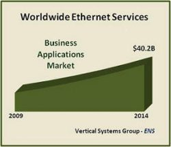 Business Ethernet to Hit $40.2 Billion by 2014