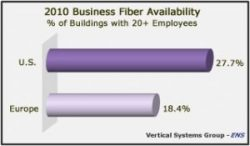 Business Fiber Penetration Rises to 27.7% in the U.S. and 18.4% in Europe