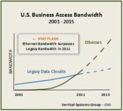 U.S. Ethernet Bandwidth Surpasses Legacy Bandwidth