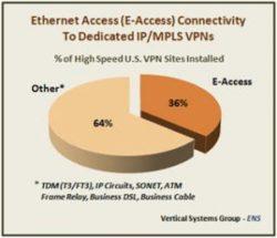 E-Access to Dedicated IP/MPLS VPNs Drives Revenue