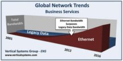 Global Ethernet Bandwidth Surges As Legacy Networks Migrate To Higher Speeds