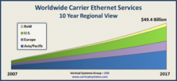 Worldwide Carrier Ethernet Services will reach $49.4 billion by 2017