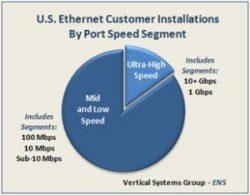 U.S. Ethernet Customer Installations by Port Speed Segment