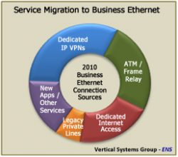 Service Migration to Business Ethernet Services - 2010 Connection Sources