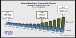 New Global Milestone For Carrier Ethernet