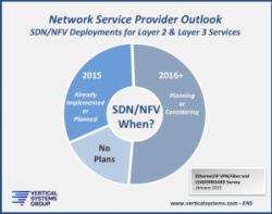 SDN/NFV - When?