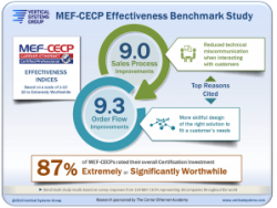 MEF-CECP Benchmark Study Quantifies Effectiveness of  MEF Professional Certification