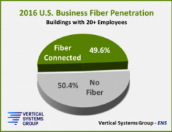 STATFlash: U.S. Business Fiber Gap Drops to Half