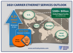 STATFlash: Worldwide Ethernet Services: 4.2+ Million Ports by 2021
