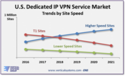 QuickStat: Dedicated IP VPN U.S. projections through 2021