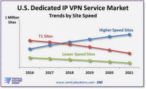 Dedicated IP VPN U.S. projections through 2021