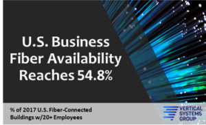 STATFlash: U.S. Business Fiber Availability Reaches 54.8%