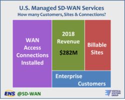 STATFlash: Managed SD-WAN Services Market Tops $282 Million in the U.S.