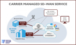 Managed SD-WAN Services Reality Check
