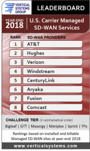 2018 U.S. Carrier Managed SD-WAN LEADERBOARD