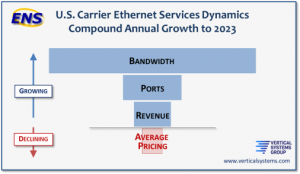 STATFlash: Ethernet Bandwidth Surges on Migration to Gigabit Services