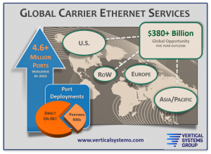 Why Are Global Ethernet Providers Ready for MEF LSO Sonata?