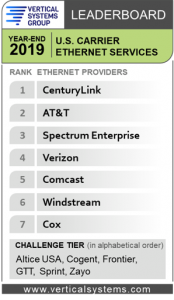 2019 U.S. Carrier Ethernet LEADERBOARD