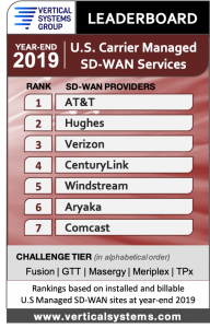 2019 U.S. Carrier Managed SD-WAN LEADERBOARD