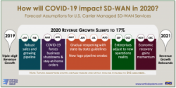 STATFlash: How will COVID-19 impact SD-WAN?