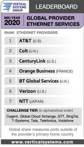 Mid-Year 2020 Global Provider  Carrier Ethernet LEADERBOARD
