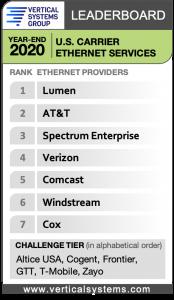 2020 U.S. Carrier Ethernet LEADERBOARD