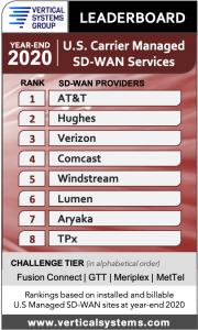 2020 U.S. Carrier Managed SD-WAN LEADERBOARD