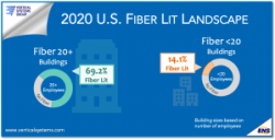 STATFlash: 2020 U.S. Business Fiber Availability