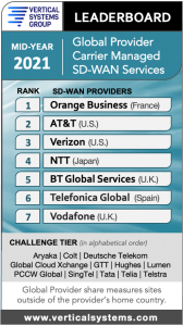 Mid-2021 Global Provider Carrier Managed SD-WAN LEADERBOARD